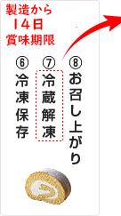 冷凍保存→冷蔵解凍→お召し上がり